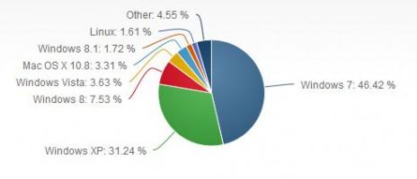 Windows 8 er siste utgave av operativsystemet Windows utviklet av Microsoft for PC-er, slik som stasjonære PC-er, bærbare datamaskiner, nettbrett og HTPC til privat og profesjonell bruk.