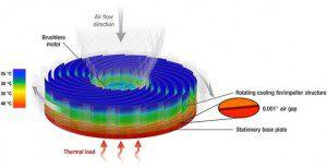 luftkjøler som roterer
