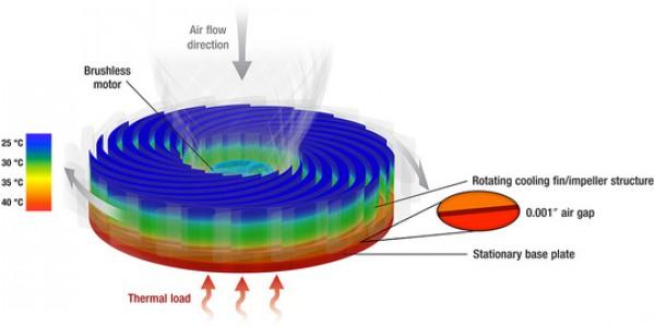 Neste generasjon luftkjøler klar