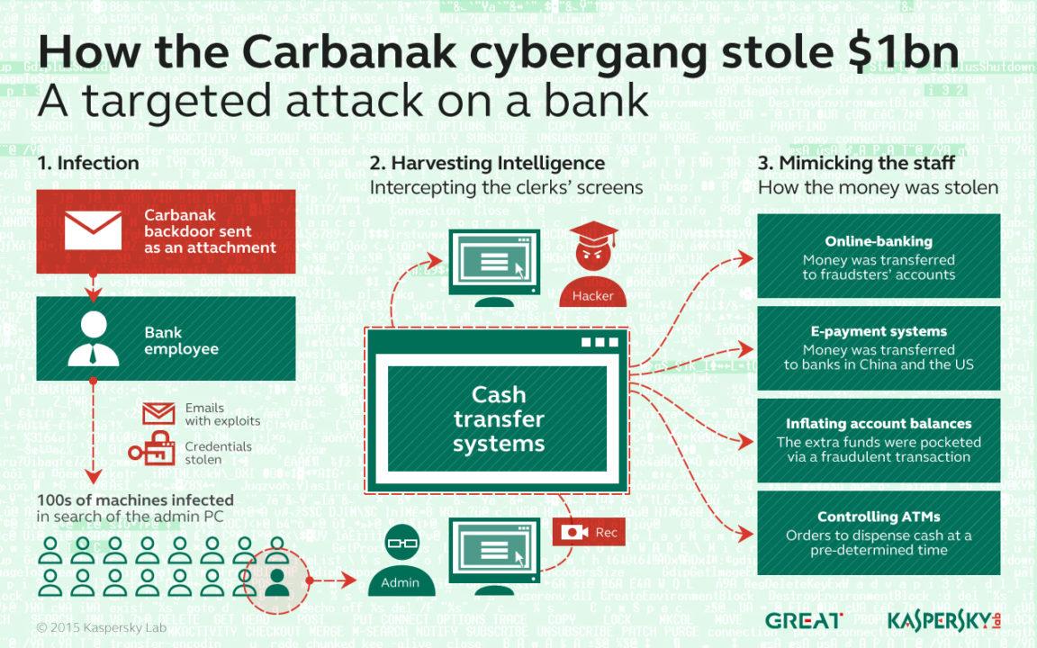 Carbanak malware har blitt brukt til svindle banker.